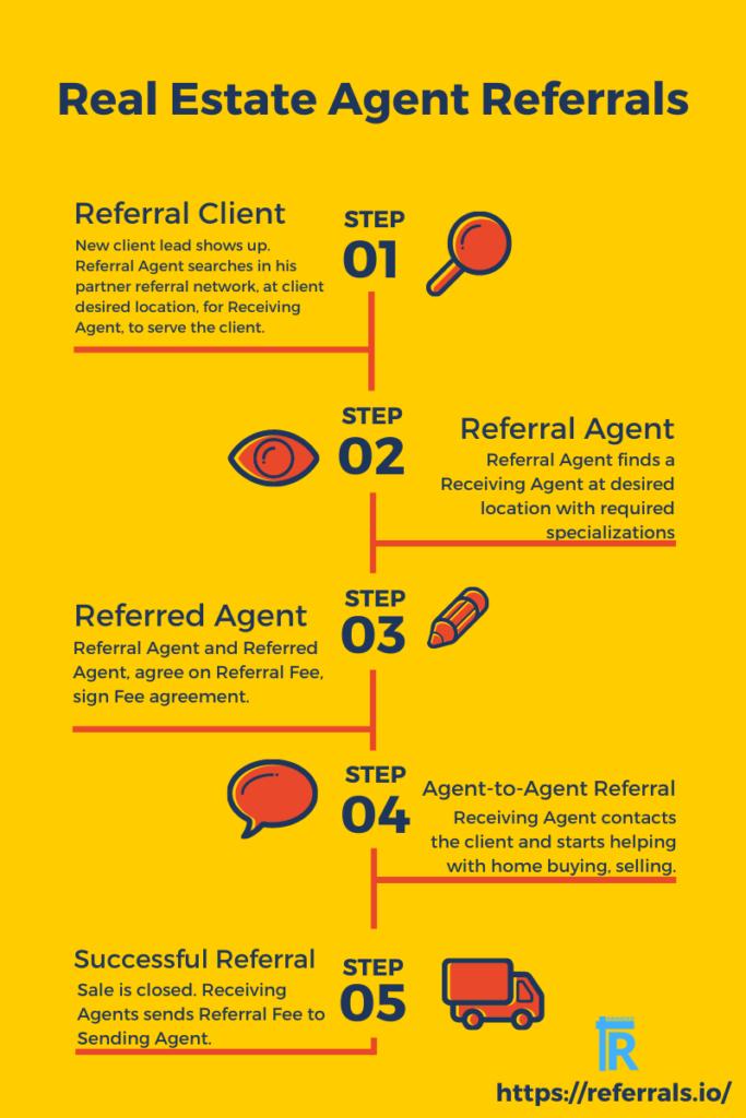 Real Estate Agent-to-Agent Referrals Explained