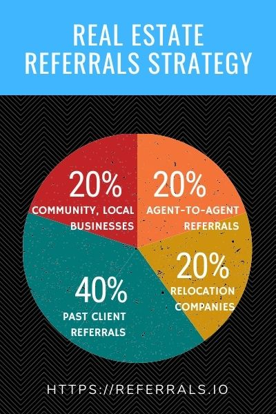 real estate referral sources